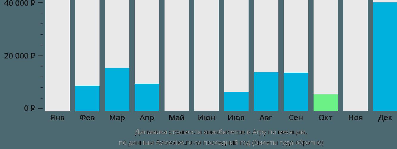Динамика стоимости авиабилетов в Агру по месяцам