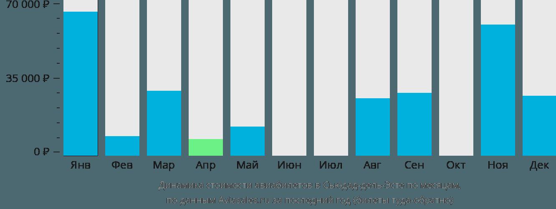 Динамика стоимости авиабилетов в Сьюдад-дель-Эсте по месяцам