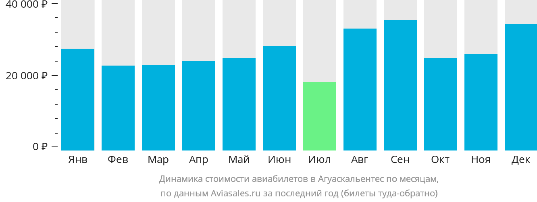 Динамика стоимости авиабилетов в Агуаскальентес по месяцам