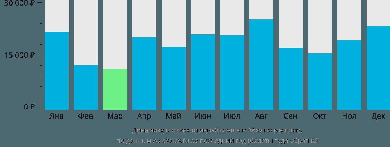 Динамика стоимости авиабилетов в Абху по месяцам