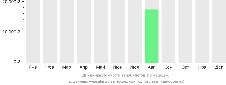 Динамика стоимости авиабилетов Атенс по месяцам