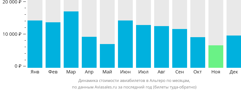 Динамика стоимости авиабилетов в Альгеро по месяцам