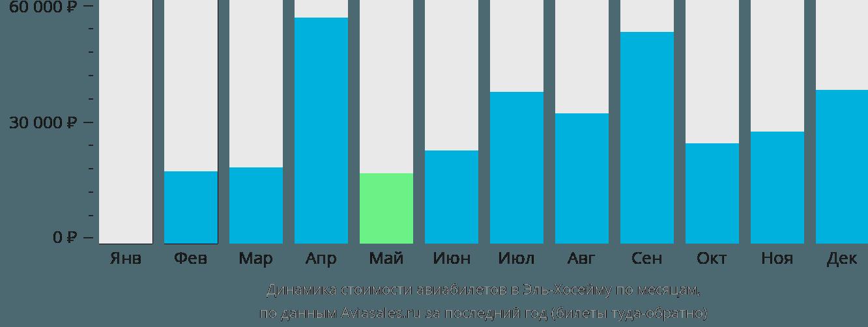 Динамика стоимости авиабилетов Эль-Хосейма по месяцам
