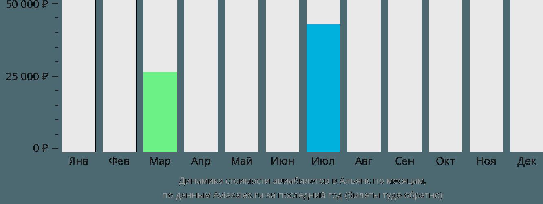 Динамика стоимости авиабилетов в Альянс по месяцам