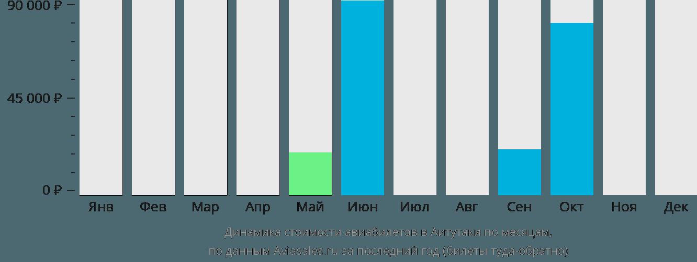 Динамика стоимости авиабилетов в Аитутаки по месяцам