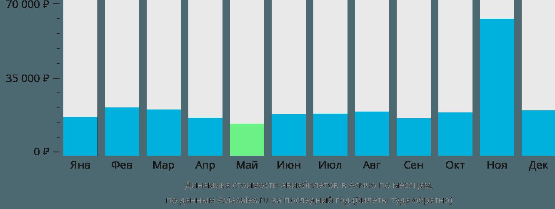 Динамика стоимости авиабилетов в Аяччо по месяцам