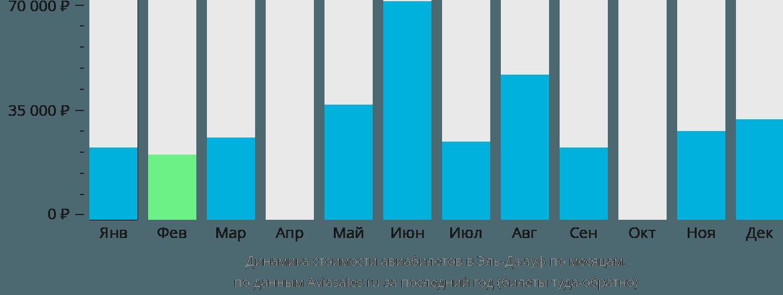 Динамика стоимости авиабилетов Сакака Аль-Джуф по месяцам