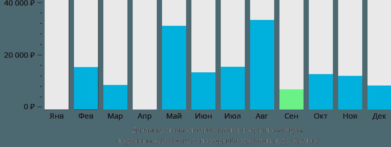 Динамика стоимости авиабилетов в Агри по месяцам