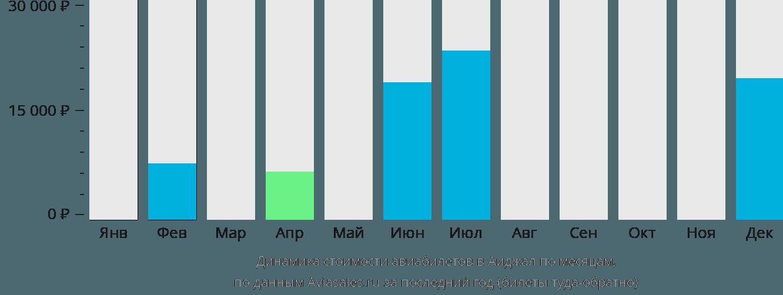 Динамика стоимости авиабилетов в Аиджал по месяцам