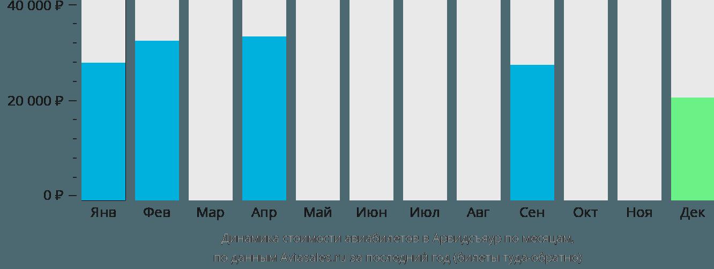 Динамика стоимости авиабилетов в Арвидсьяур по месяцам