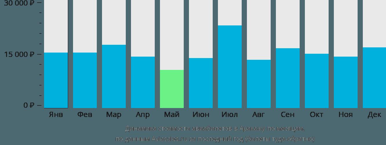Динамика стоимости авиабилетов в Аракажу по месяцам
