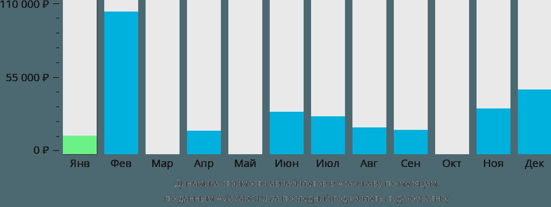 Динамика стоимости авиабилетов в Асахикаву по месяцам