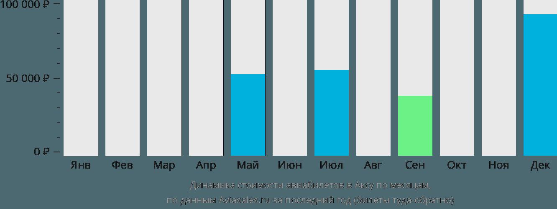 Динамика стоимости авиабилетов Аксу по месяцам