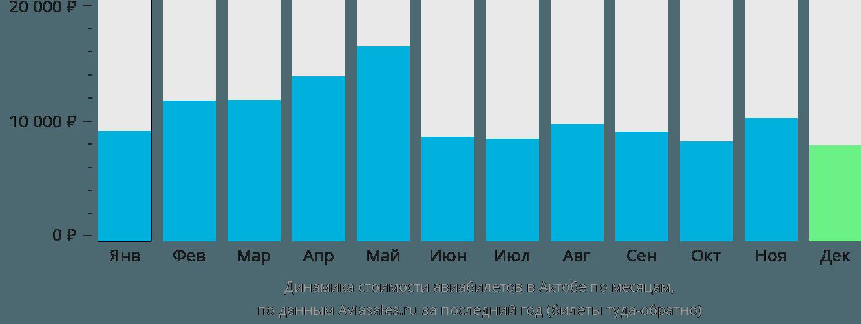 Динамика стоимости авиабилетов в Актюбинск по месяцам