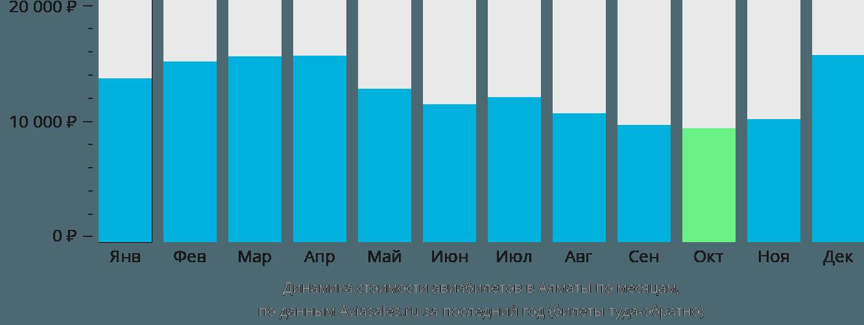 Динамика стоимости авиабилетов в Алматы по месяцам