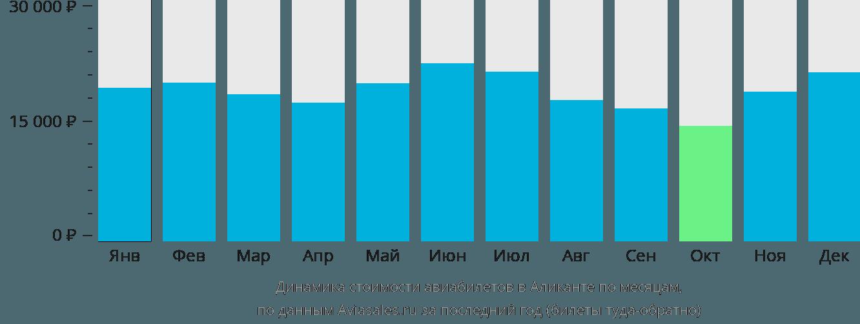 Динамика стоимости авиабилетов в Аликанте по месяцам