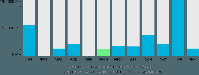 Динамика стоимости авиабилетов в Алту по месяцам