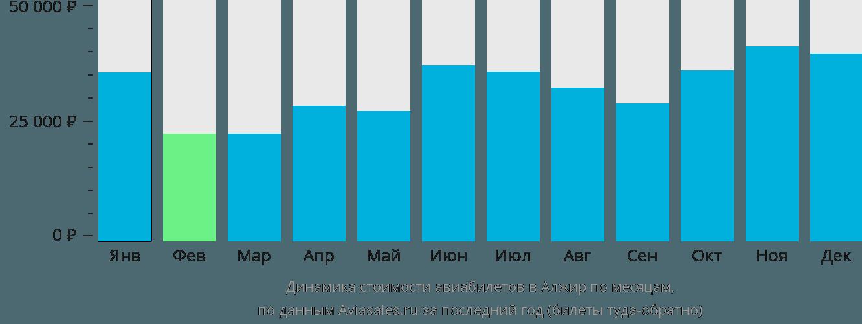 Динамика стоимости авиабилетов в Алжир по месяцам
