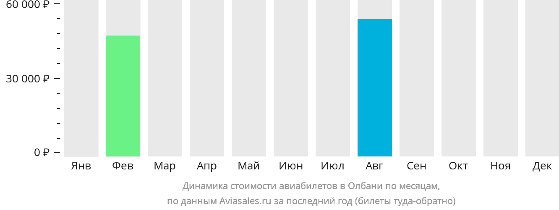 Динамика стоимости авиабилетов в Олбани по месяцам