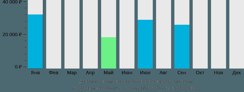 Динамика стоимости авиабилетов в Ватерло по месяцам