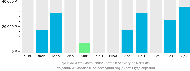 Динамика стоимости авиабилетов в Аламосу по месяцам