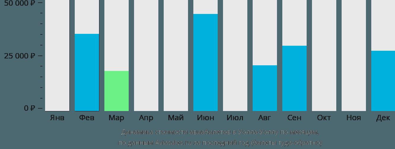 Динамика стоимости авиабилетов в Уолла Уолла по месяцам