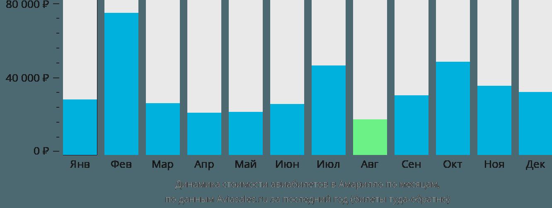 Динамика стоимости авиабилетов в Амарильо по месяцам