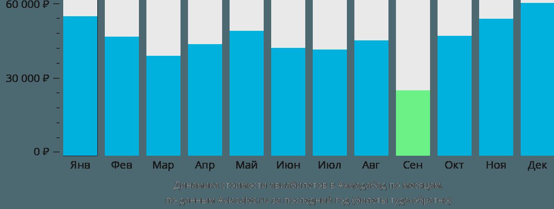 Динамика стоимости авиабилетов в Ахмедабад по месяцам