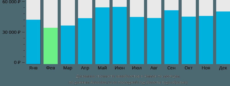 Динамика стоимости авиабилетов в Амман по месяцам