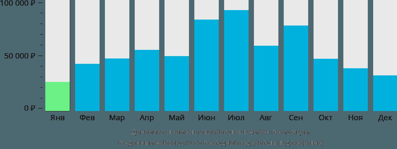 Динамика стоимости авиабилетов в Амбон по месяцам