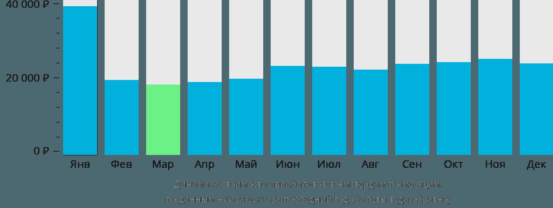 Динамика стоимости авиабилетов в Амстердам по месяцам