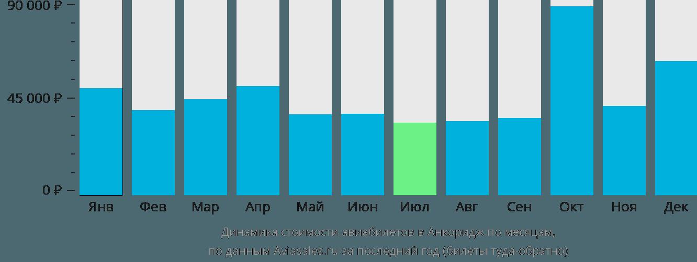 Динамика стоимости авиабилетов в Анкоридж по месяцам