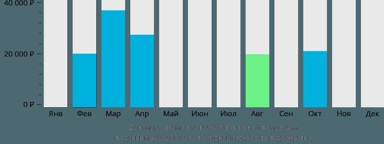Динамика стоимости авиабилетов в Анже по месяцам