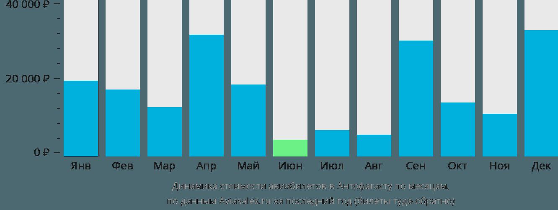 Динамика стоимости авиабилетов в Антофагасту по месяцам