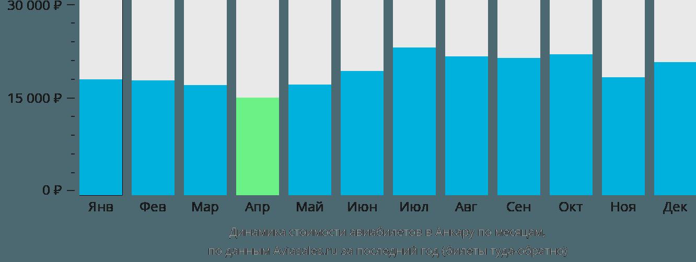 Динамика стоимости авиабилетов в Анкару по месяцам