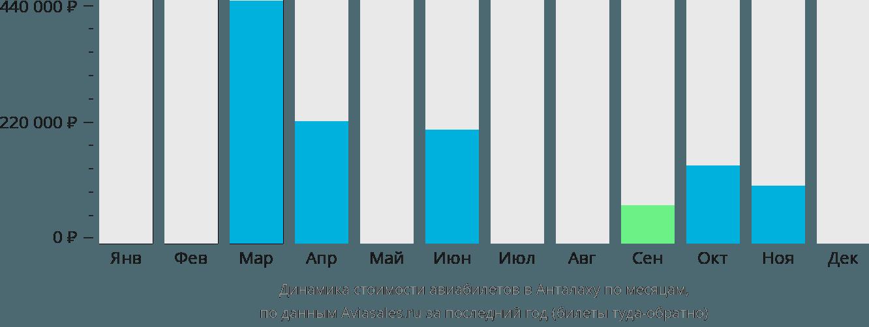 Динамика стоимости авиабилетов в Анталаху по месяцам