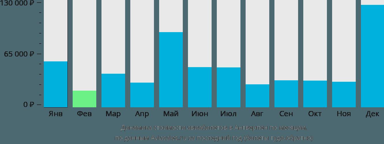 Динамика стоимости авиабилетов в Антверпен по месяцам