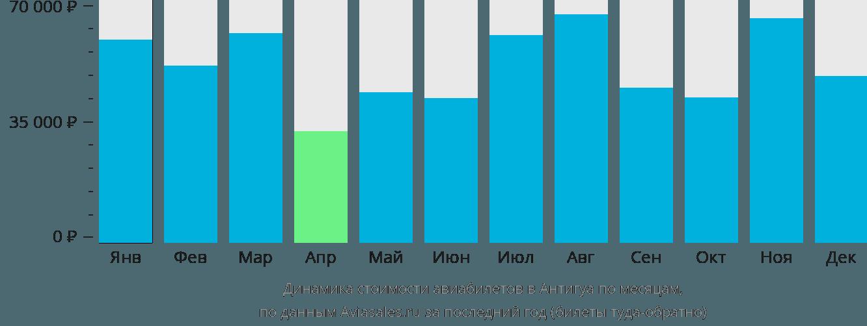 Динамика стоимости авиабилетов в Антигуа по месяцам