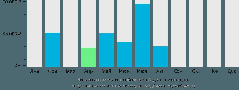 Динамика стоимости авиабилетов в Анденес по месяцам