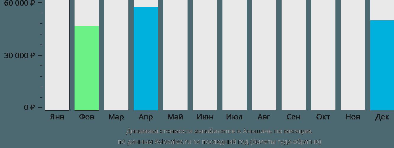 Динамика стоимости авиабилетов в Аньшань по месяцам