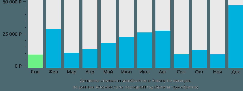 Динамика стоимости авиабилетов в Анкону по месяцам