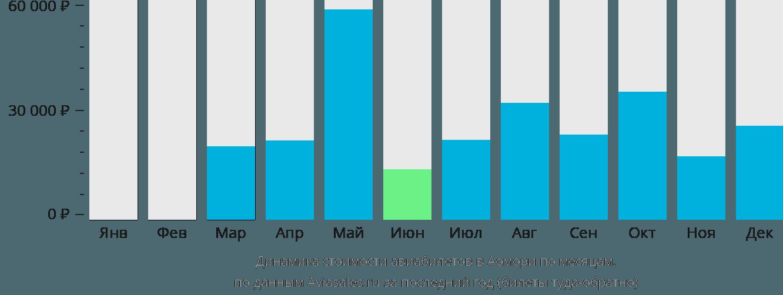 Динамика стоимости авиабилетов в Аомори по месяцам