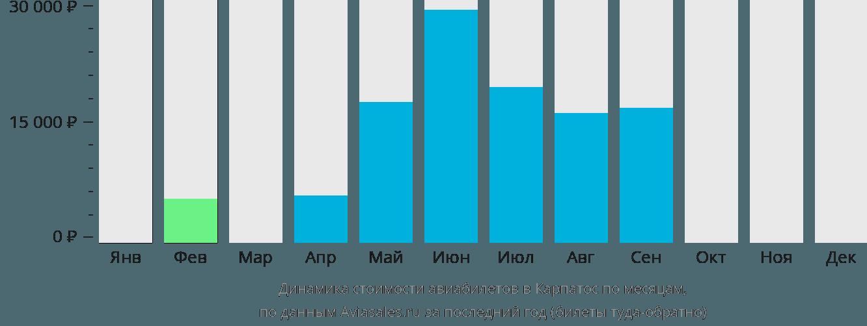 Динамика стоимости авиабилетов в Карпатос по месяцам