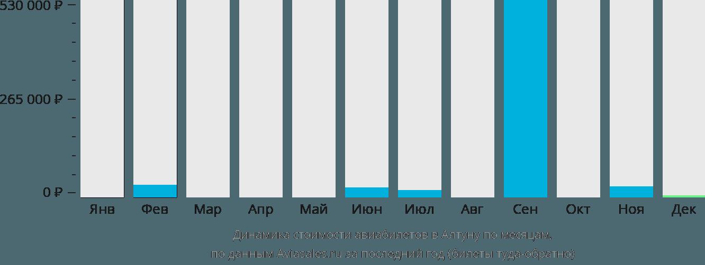 Динамика стоимости авиабилетов в Алтуну по месяцам