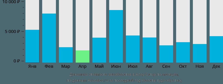Динамика стоимости авиабилетов в Алор-Сетар по месяцам