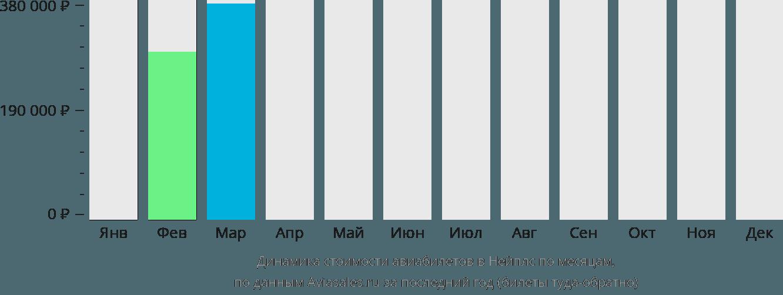 Динамика стоимости авиабилетов в Нейплс по месяцам