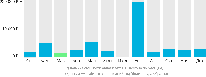 Динамика стоимости авиабилетов в Нампулу по месяцам
