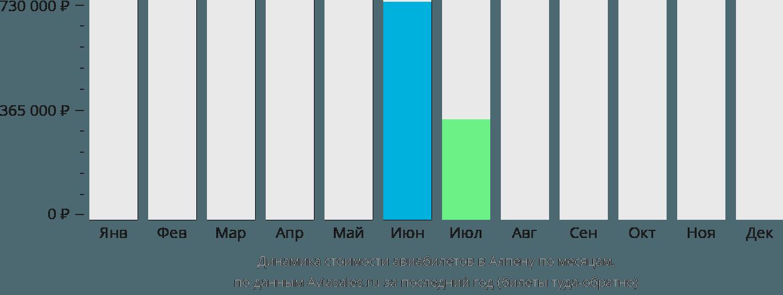 Динамика стоимости авиабилетов в Алпену по месяцам
