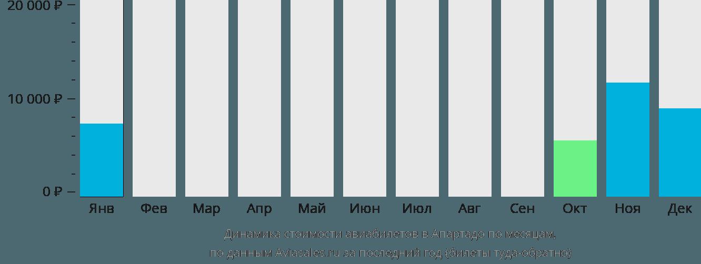 Динамика стоимости авиабилетов в Апартадо по месяцам