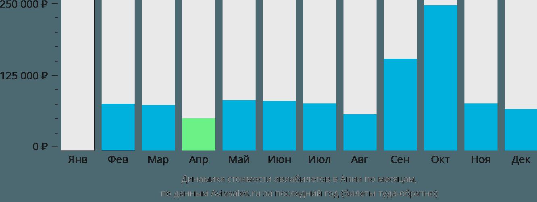 Динамика стоимости авиабилетов Апиа по месяцам
